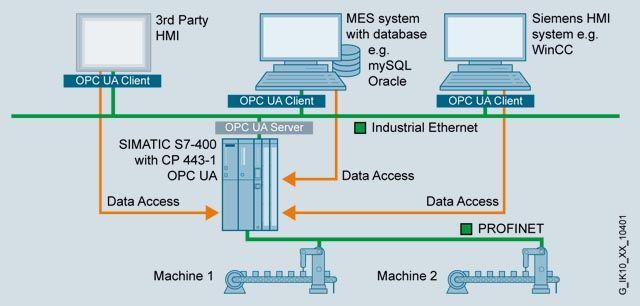 CP 443-1 OPC UA  Коммуникационные процессоры  SIMATIC S7