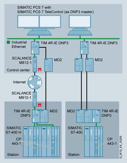 TIM 4R-IE DNP3 (for S7-300/-400)  Communication  S7-400/S7