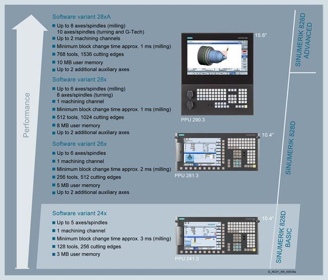 SINUMERIK CNC controls  Introduction SINUMERIK 828 with