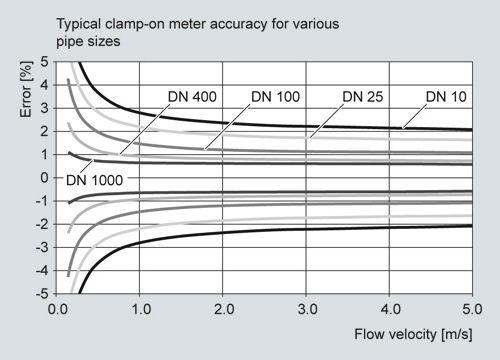 Flow sensor FSS200  Sonic Clamp-on ultrasonic flowmeters
