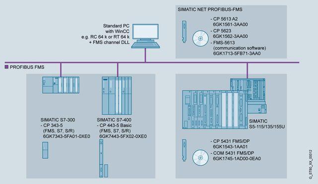 SIMATIC WinCC V7 0  SCADA система SIMATIC WinCC  Программное