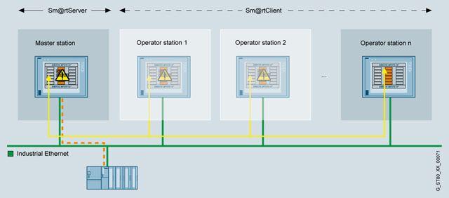 WinCC Sm@rtServer  Опциональные пакеты для SIMATIC WinCC