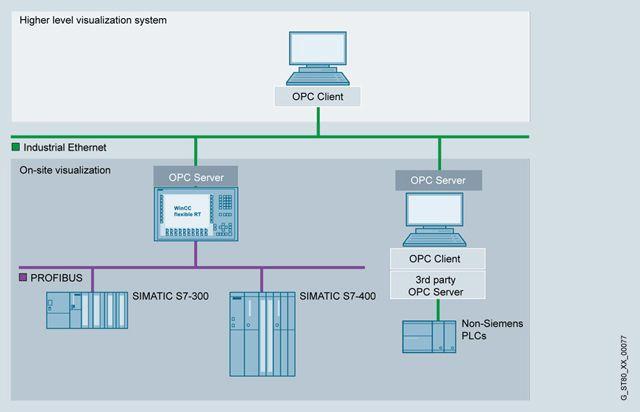 SIMATIC WinCC flexible RT  Системные интерфейсы для SIMATIC