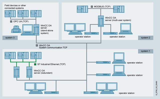 SIMATIC WinCC Open Architecture Add-ons  SCADA-System
