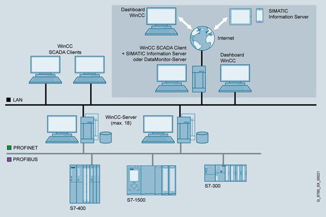 WinCC WebNavigator  WinCC опции  SCADA система SIMATIC WinCC