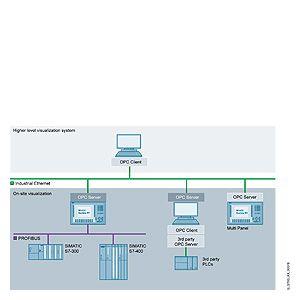 WinCC flexible/OPC-Server  Опции к SIMATIC WinCC flexible RT