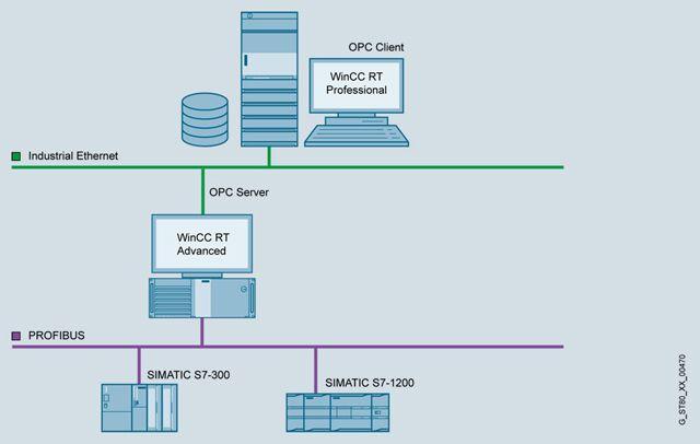Коммуникационные возможности WinCC Runtime  Программное