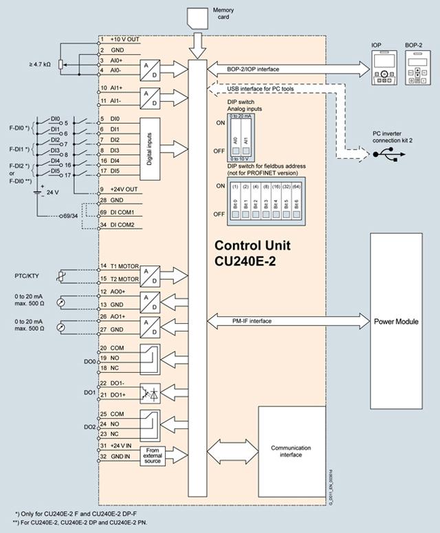 6sl3244 0bb12 1pa1 6sl32440bb121pa1 sinamics g120 rh simatic market ru sinamics g120 wiring diagram siemens g120 drive wiring diagram